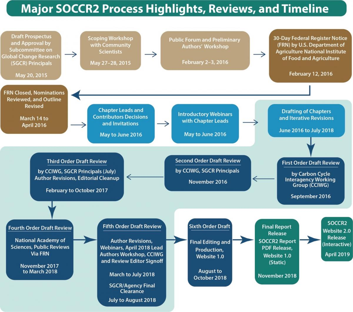 Major SOCCR2 milestones and planned next steps (as of September 2018, subject to change)