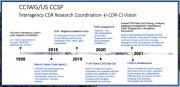 I-CDR-C timeline
